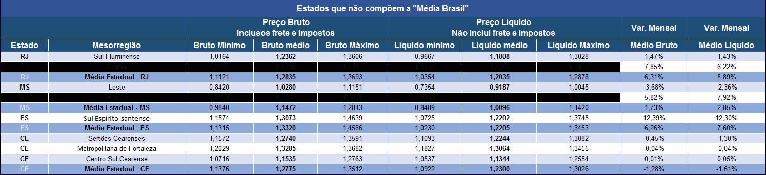 """Tabela 2. Preços em estados que não estão incluídos na """"média Brasil"""" – RJ, MS, ES e CE. Fonte: Cepea-Esalq/USP."""