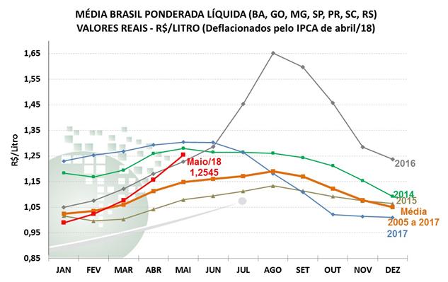 Gráfico 1. Série de preços médios recebidos pelo produtor (líquido), em valores reais (deflacionados pelo IPCA de abril/18). Fonte: Cepea - ESAL/USP