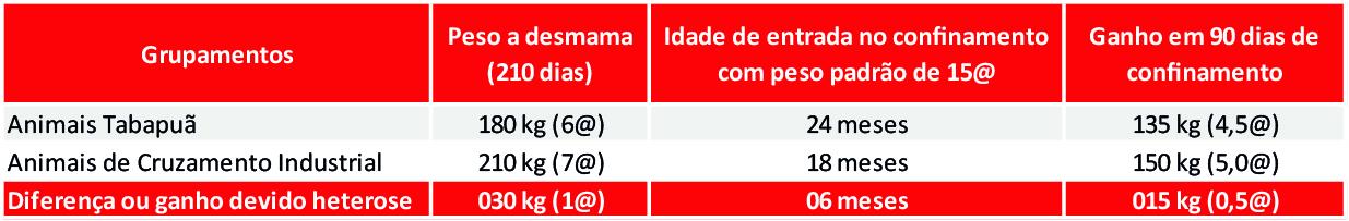 Dados de produção do rebanho da Fazenda Vila Real
